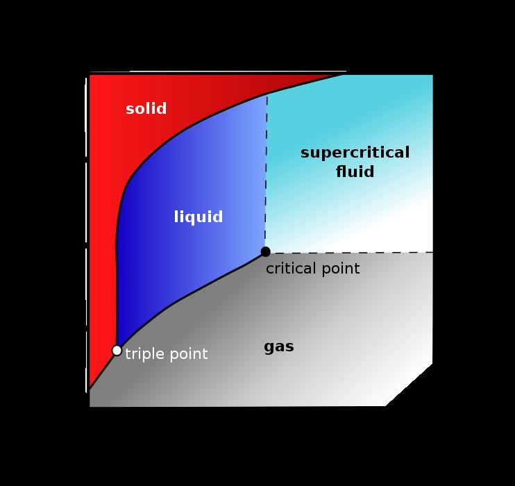 Sprutande havsvatten superkritisk vatska 2